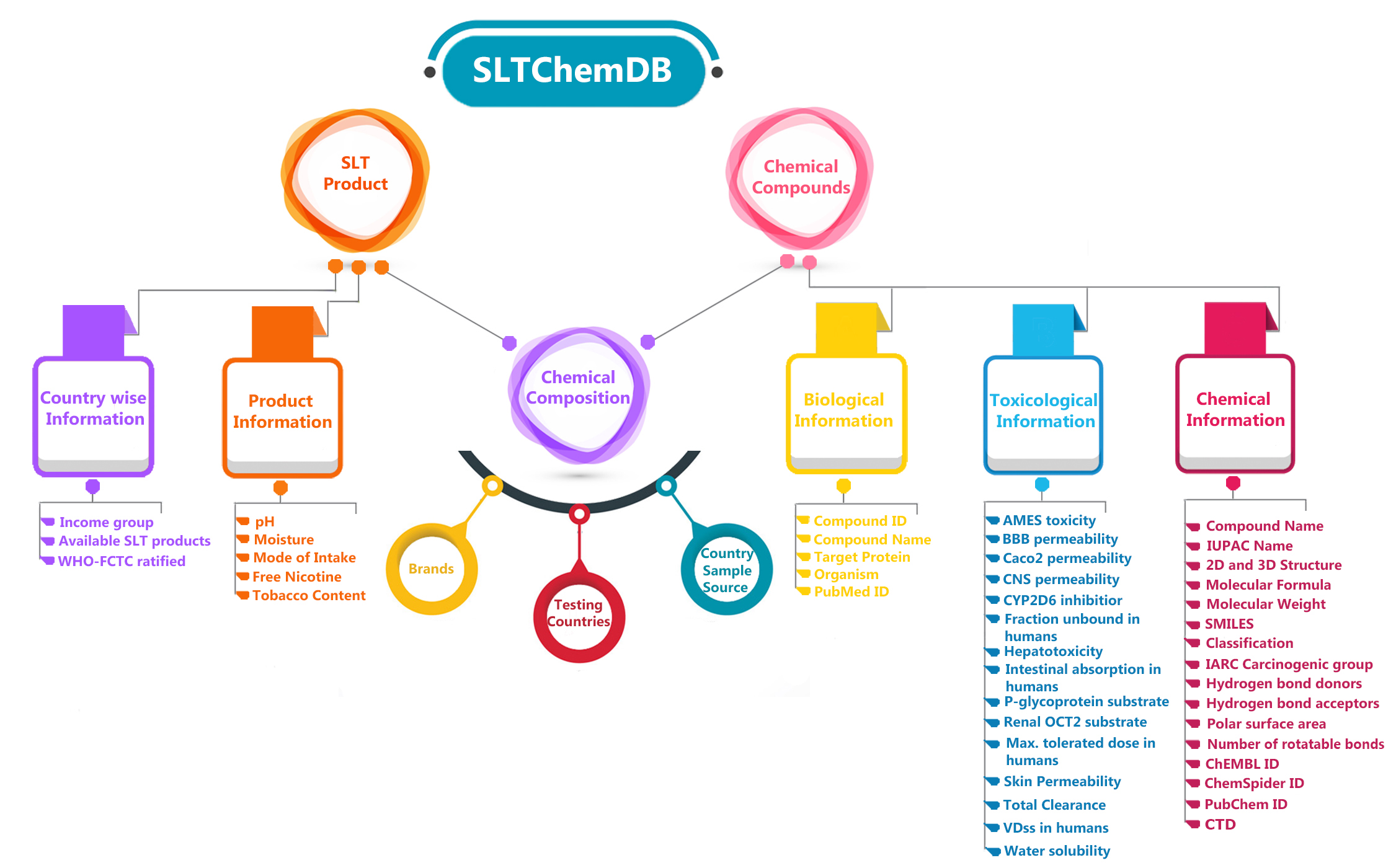 SLTChemDB: A database of Chemical Constitutents of Smokeless Tobacco